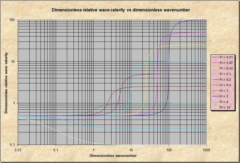 Variation of the dimensionless relative wave celerity as a function of dimensionless wavenumber in the range 0.01-1000; curve parameter is Froude number in the range 0.1-10.