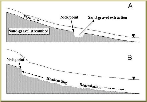 Diagram of sand-and-gravel stream bed showing nick point and upstream head