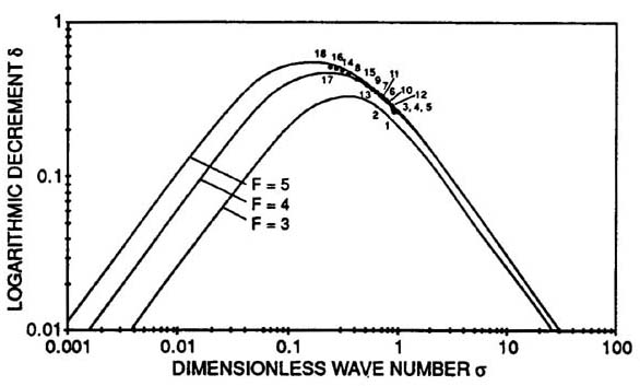 Verification Of Theory Of Roll Wave Formation Dr Victor M Ponce