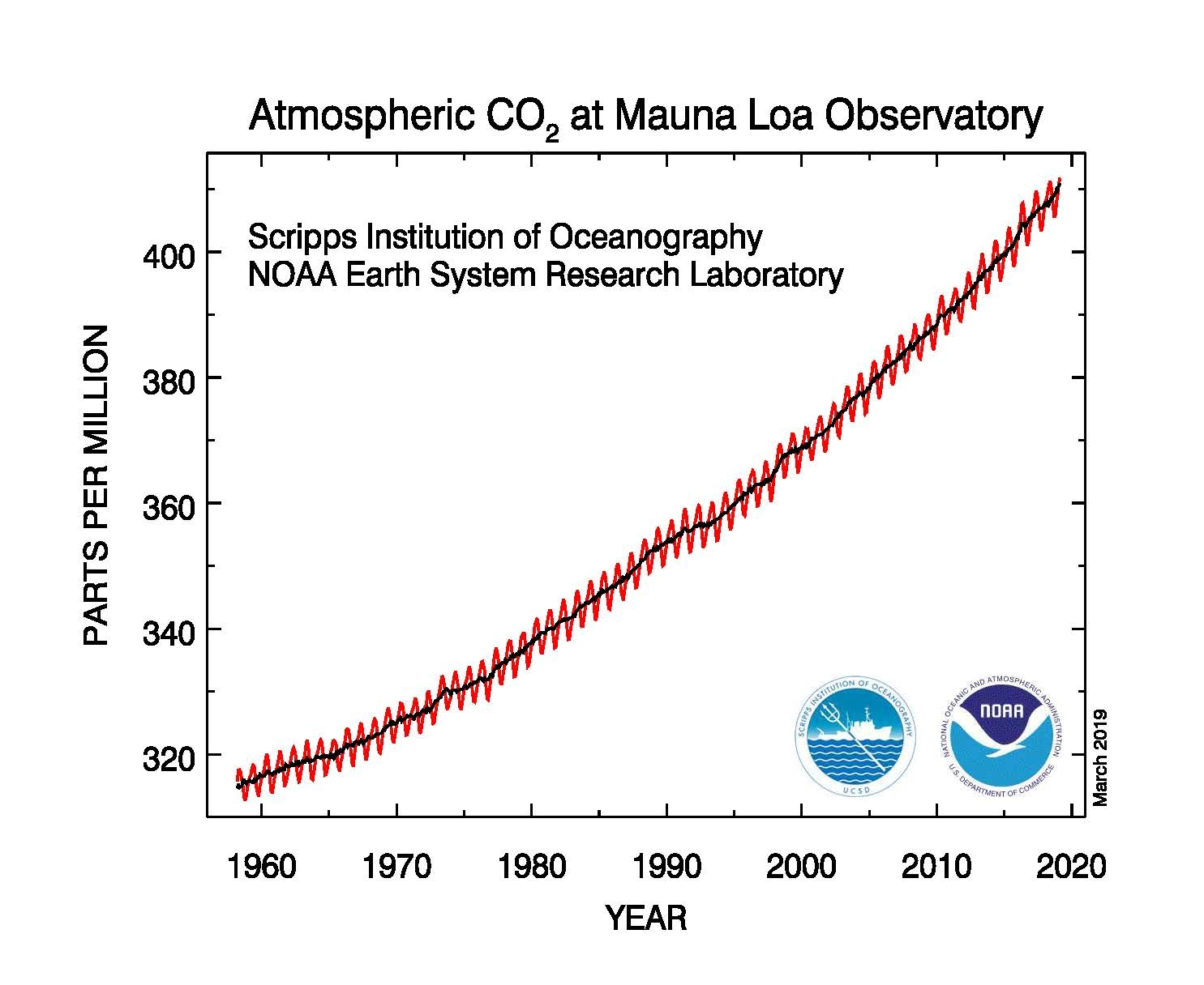 Atmospheric concentration of carbon dioxide measured at the Mauna Loa Observatory